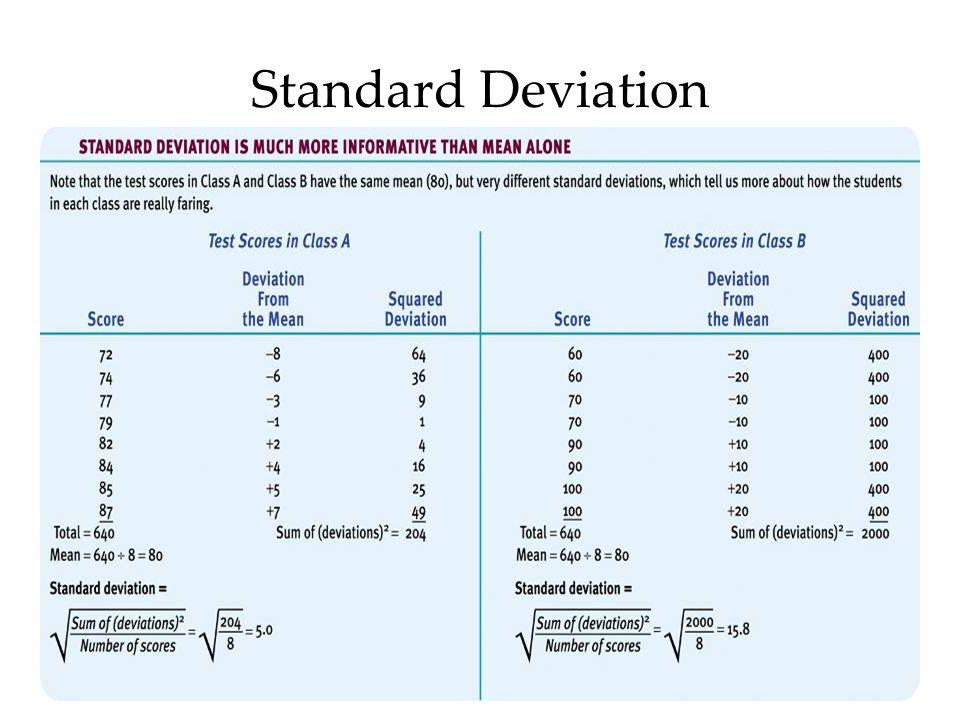 71 Standard Deviation