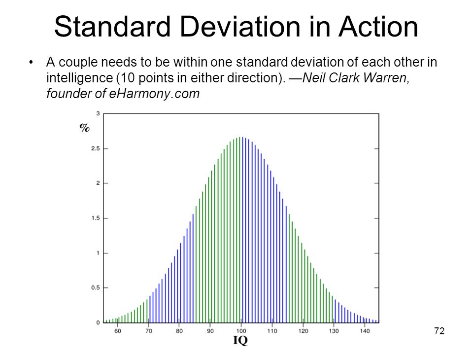 72 Standard Deviation in Action A couple needs to be within one standard deviation of each other in intelligence (10 points in either direction).