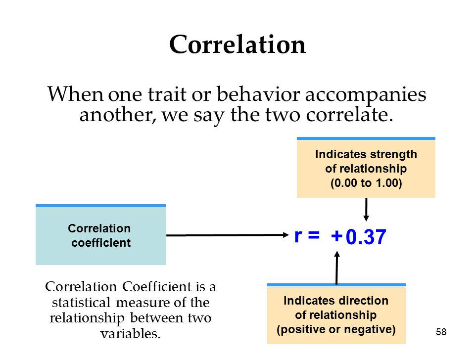 58 Correlation When one trait or behavior accompanies another, we say the two correlate.