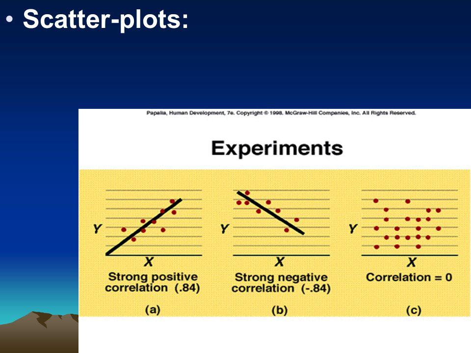 22 Scatter-plots: