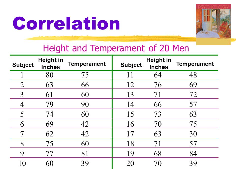 Correlation Height and Temperament of 20 Men 1 2 3 4 5 6 7 8 9 10 11 12 13 14 15 16 17 18 19 20 80 63 61 79 74 69 62 75 77 60 64 76 71 66 73 70 63 71 68 70 75 66 60 90 60 42 60 81 39 48 69 72 57 63 75 30 57 84 39 Subject Height in Inches Temperament Subject Height in Inches Temperament