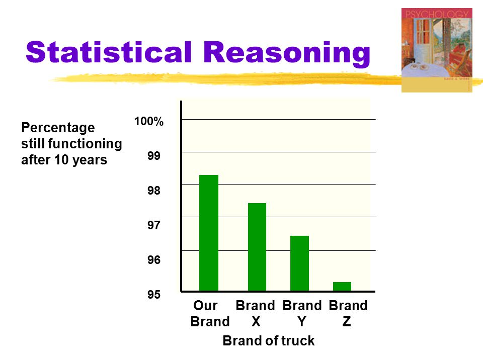 Statistical Reasoning Our Brand Brand Brand Brand X Y Z 100% 99 98 97 96 95 Percentage still functioning after 10 years Brand of truck