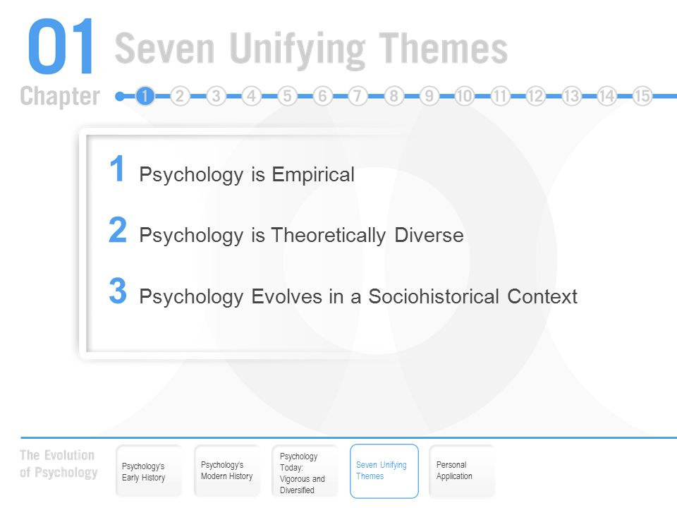 1 Psychology is Empirical 2 Psychology is Theoretically Diverse 3 Psychology Evolves in a Sociohistorical Context Psychology Today: Vigorous and Diversified Seven Unifying Themes Personal Application Psychology's Early History Psychology's Modern History