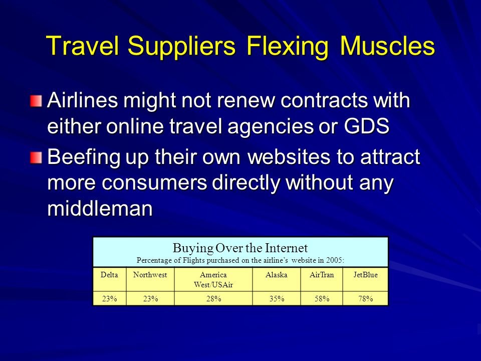 Travel Suppliers Flexing Muscles Airlines might not renew contracts with either online travel agencies or GDS Beefing up their own websites to attract more consumers directly without any middleman Buying Over the Internet Percentage of Flights purchased on the airline's website in 2005: DeltaNorthwestAmerica West/USAir AlaskaAirTranJetBlue 23% 28%35%58%78%