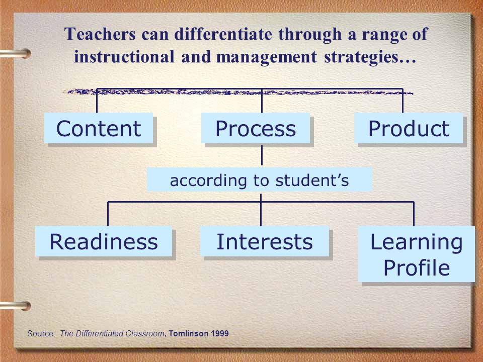 Teachers can differentiate through a range of instructional and management strategies… Content Process Product Readiness Interests Learning Profile according to student's Source: The Differentiated Classroom, Tomlinson 1999