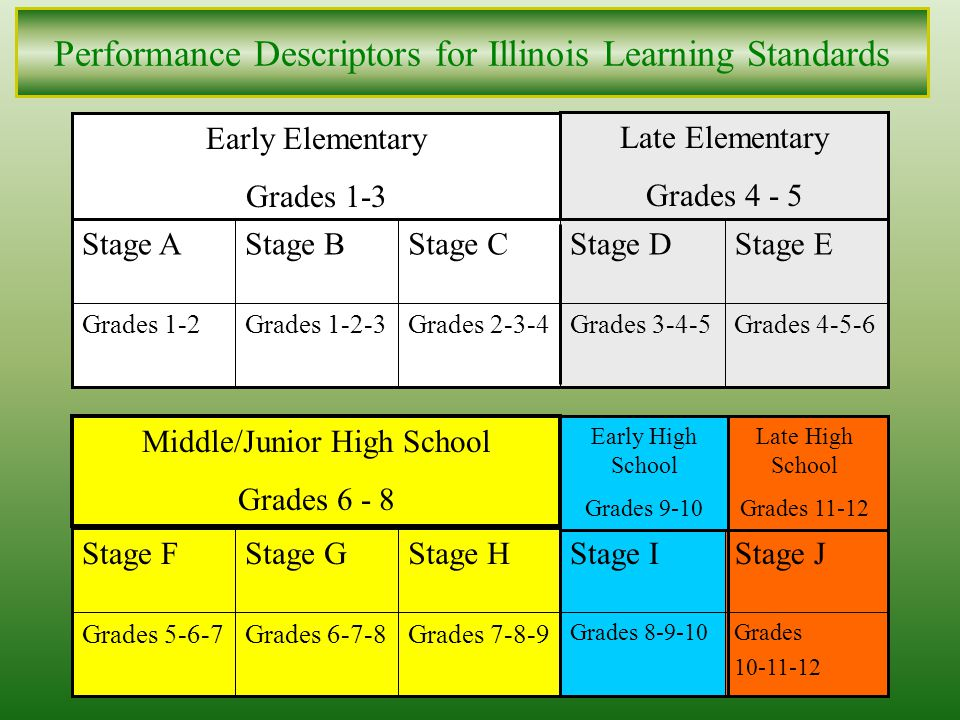 6 Illinois Learning Standards GoalStandardsBenchmark Levels Benchmark Statements