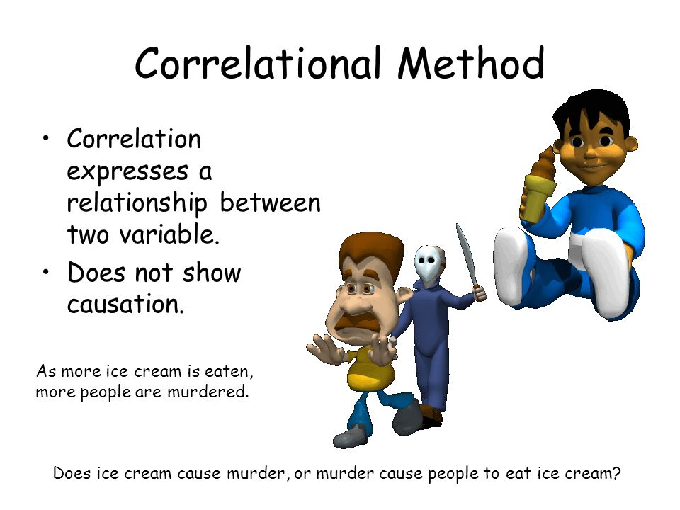 Correlational Method Correlation expresses a relationship between two variable. Does not show causation. As more ice cream is eaten, more people are m