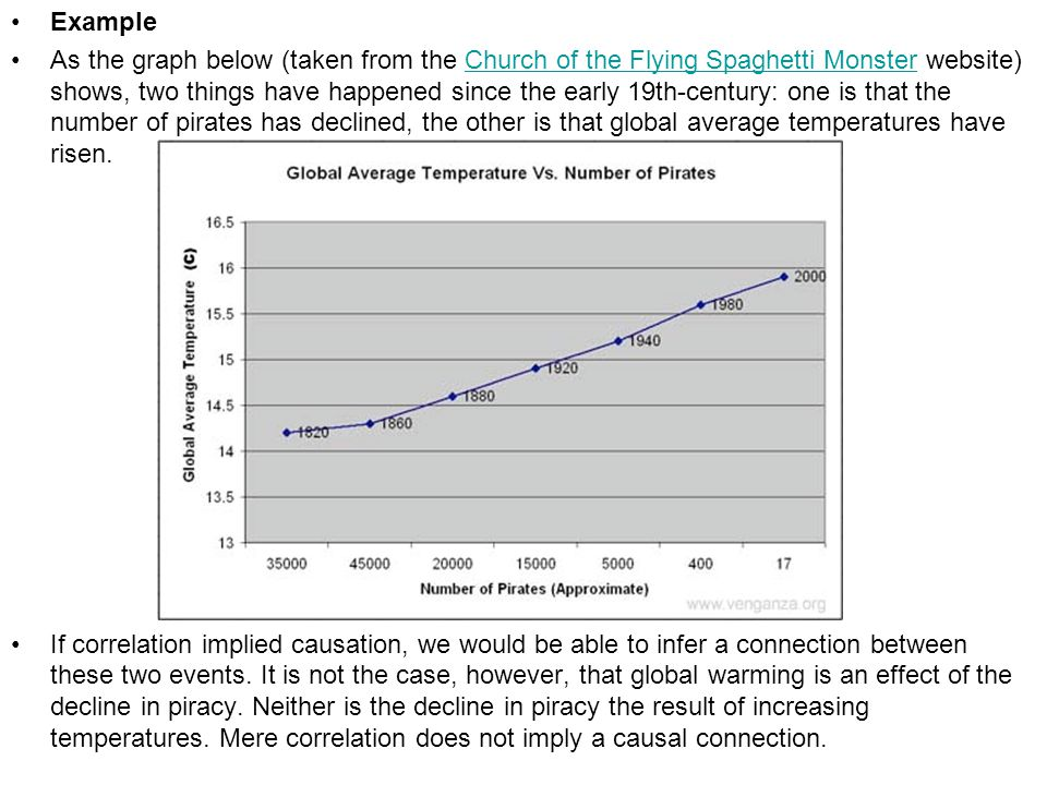 Example As the graph below (taken from the Church of the Flying Spaghetti Monster website) shows, two things have happened since the early 19th-centur