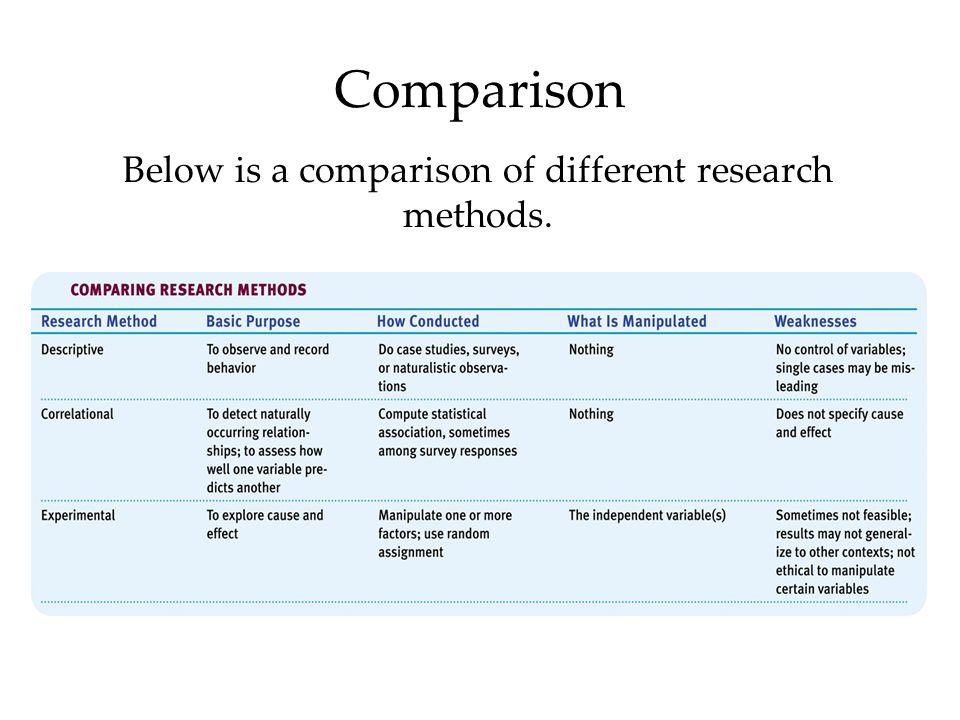Comparison Below is a comparison of different research methods.