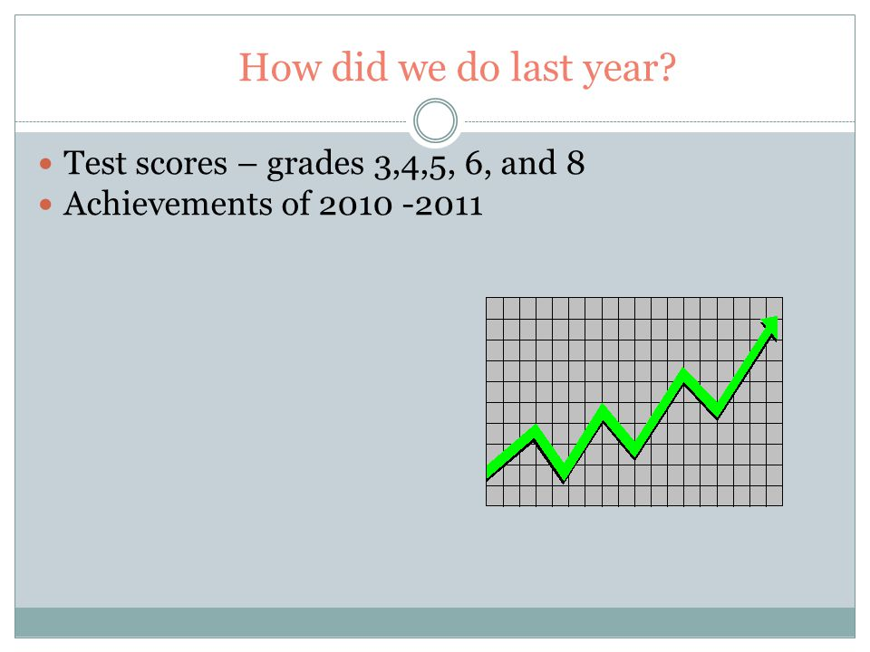 How did we do last year? Test scores – grades 3,4,5, 6, and 8 Achievements of 2010 -2011