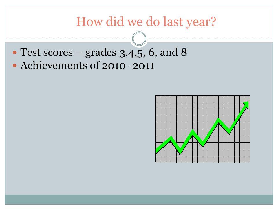 Standardized Test Results ELA Grade 3 NSHA 1(2%) 2(15%) 3(77%) 4(3%) Pass 80% JFK 1(7%) 2(25%) 3(59%) 4(9%) Pass 68% Math NSHA 1(0%) 2(25%) 3(53%) 4(22%)Pass 75% JFK 1(4%) 2(22%) 3(48%) 4(27%)Pass 74% * Passing = 3s and 4s combined