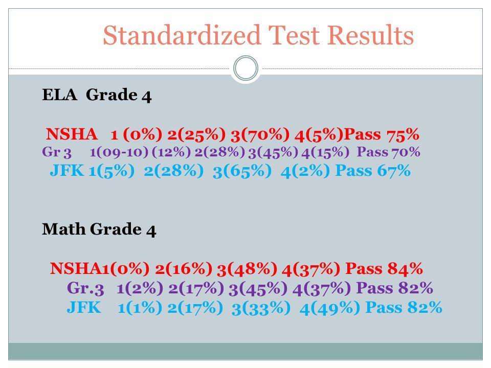 Standardized Test Results Grade 5 Math (10 – 11) NSHA 1(0%) 2(11%) 3(50%) 4(39%) Pass 89% JFK 1(0%) 2(13%) 3 (34%) 4(52%) Pass 86%