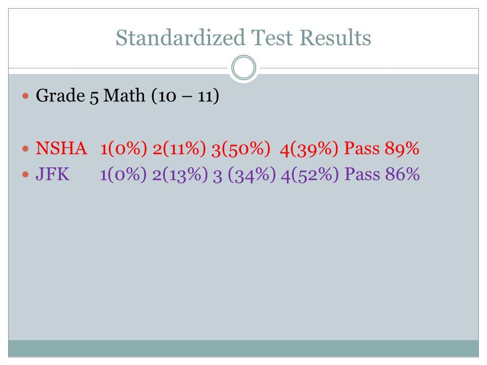 Standardized Test Results ELA Grade 6 NSHA 1 (1%) 2(34%) 3(64%) 4(1%) Pass 65% NMS 1(2%) 2(24%) 3(68%) 4(6%) Pass74% Math Grade 6 NSHA 1 (0%) 2(10%) 3(44%) 4(45%) Pass 90% NMS 1 (3%) 2(16%) 3(48%) 4(34%) Pass 82% NMS = North Middle School