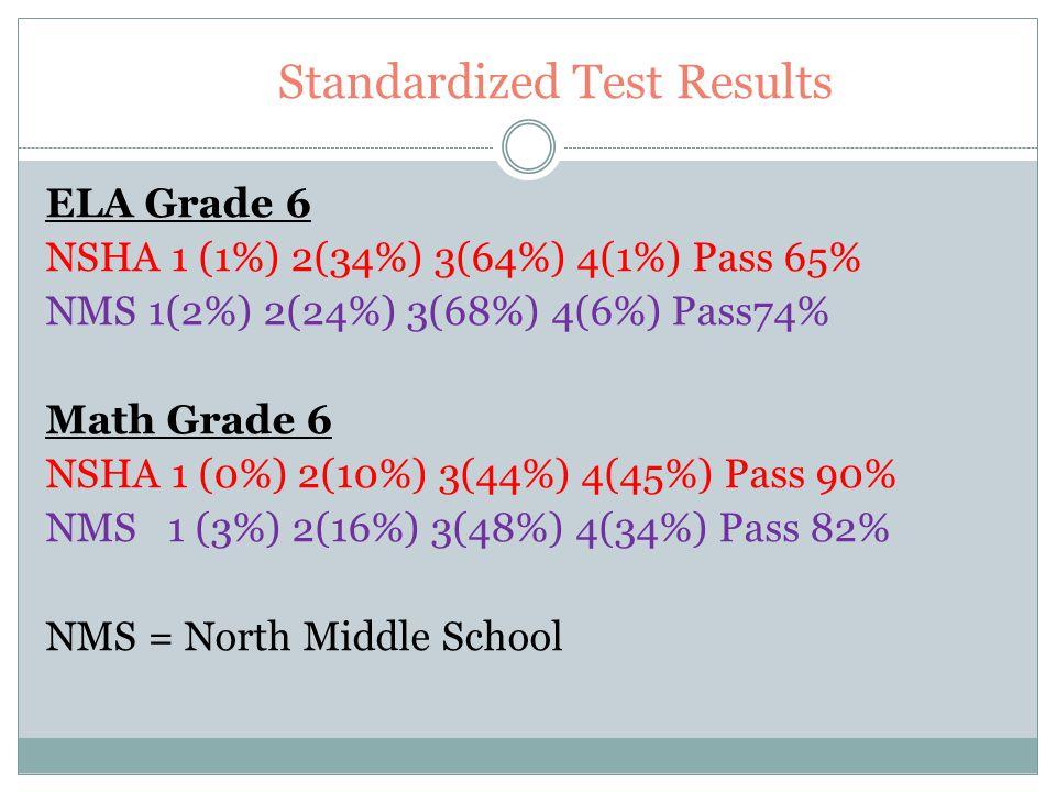 Standardized Test Results ELA Grade 8 NSHA 1(0%) 2(13%) 3(85%) 4(2%) Pass 87% NMS 1(2%) 2(25%) 3(70%) 4(3%) Pass 73% Math Grade 8 NSHA 1(0%) 2(0%) 3(49%) 4(51%) Pass 100% NMS 1(3%) 2(12%) 3(52%) 4(33%) Pass 86%