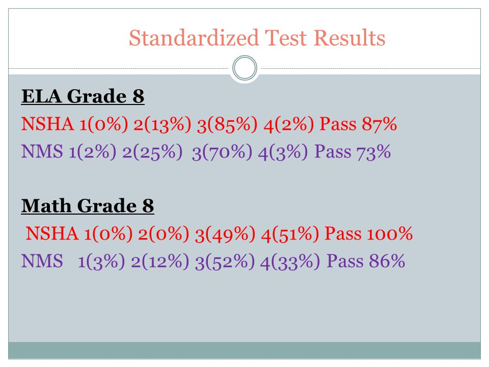 Standardized Test Results Science Grade 4 (09 -10) 1 (0%) 2 (2%) 3 (45%) 4 (54%) Pass 98% Social Studies Grade 8 (09 – 10) 1 (0%) 2(3%) 3(58%) 4 (39%) Pass 97%
