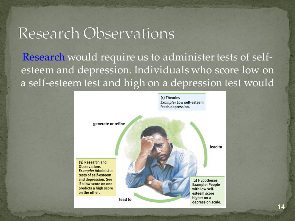 Research would require us to administer tests of self- esteem and depression.