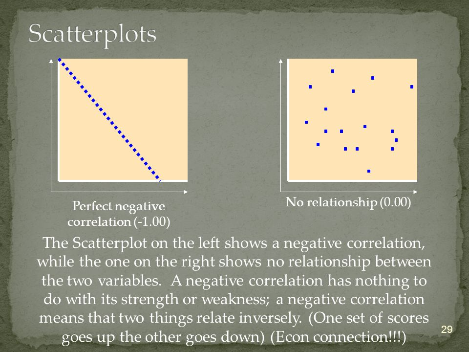 29 No relationship (0.00) Perfect negative correlation (-1.00) The Scatterplot on the left shows a negative correlation, while the one on the right shows no relationship between the two variables.