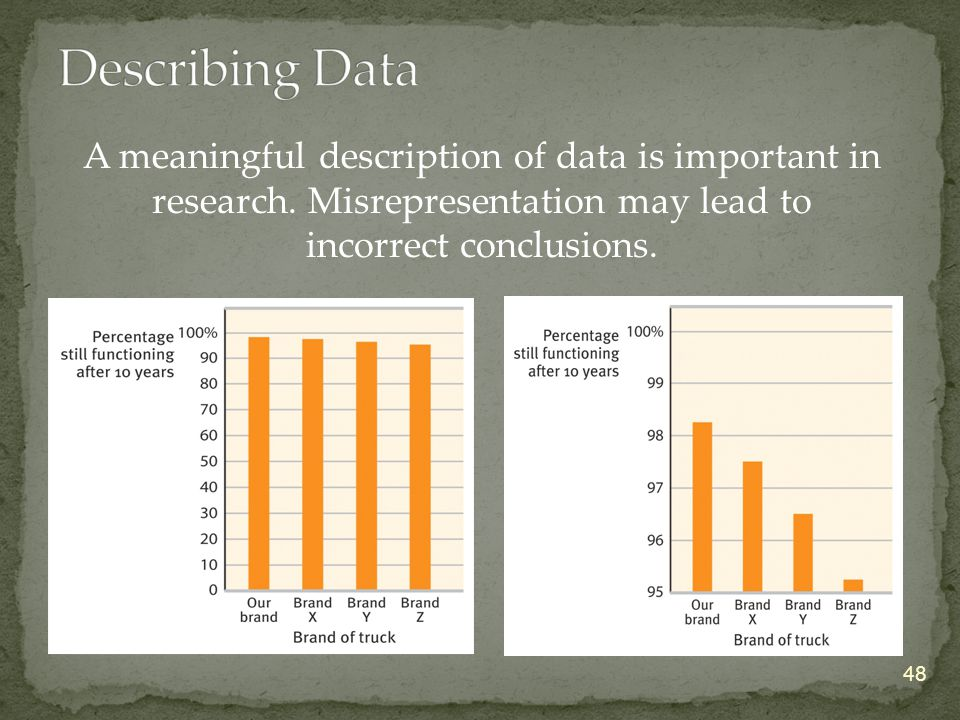 48 A meaningful description of data is important in research.