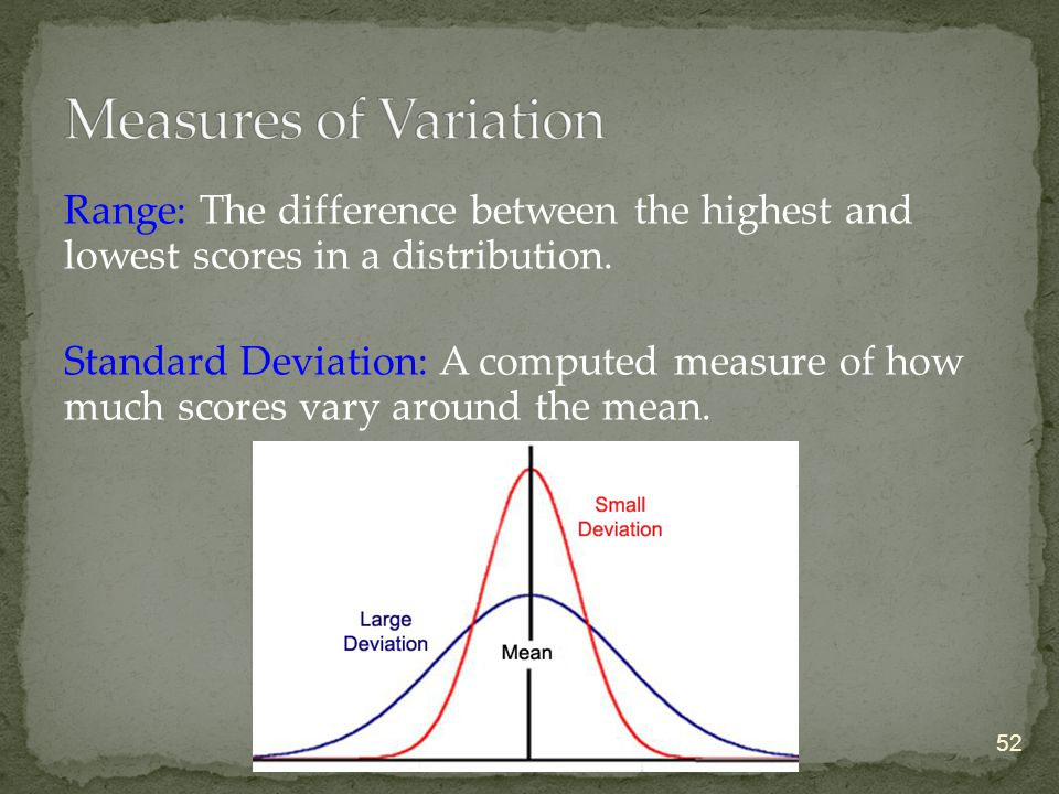 Range: The difference between the highest and lowest scores in a distribution. Standard Deviation: A computed measure of how much scores vary around t