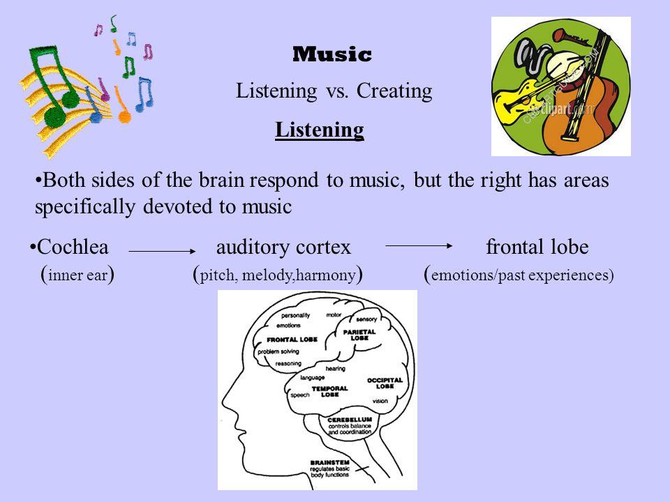 Music Listening vs.