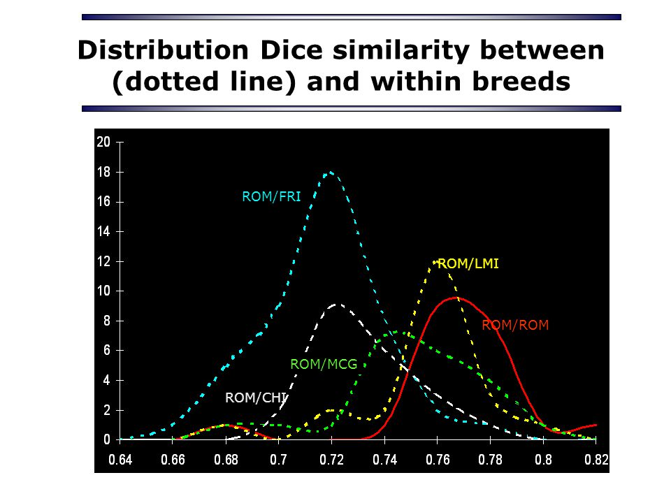 Distribution Dice similarity between (dotted line) and within breeds ROM/FRI ROM/CHI ROM/MCG ROM/LMI ROM/ROM