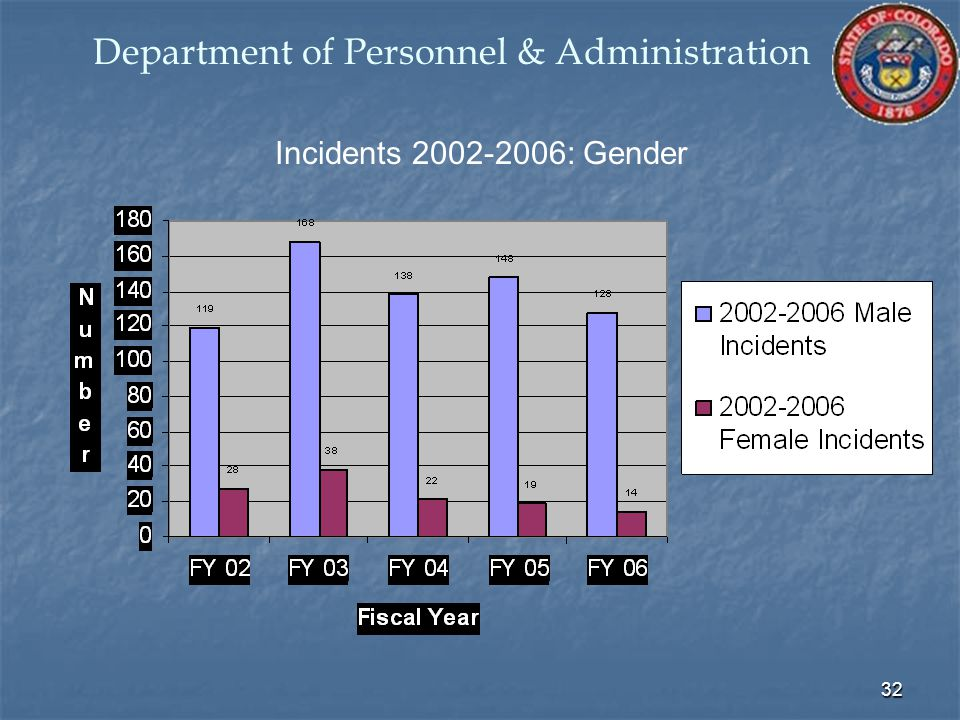 32 Incidents 2002-2006: Gender Department of Personnel & Administration