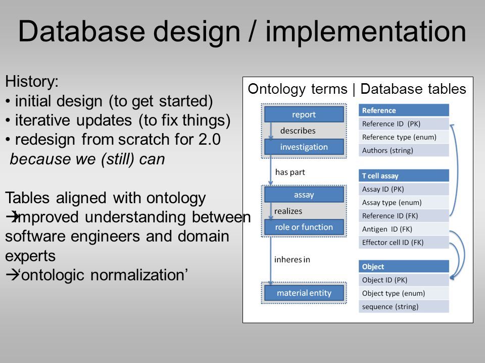 Database design / implementation Ontology terms | Database tables History: initial design (to get started) iterative updates (to fix things) redesign from scratch for 2.0 because we (still) can Tables aligned with ontology  Improved understanding between software engineers and domain experts  'ontologic normalization'