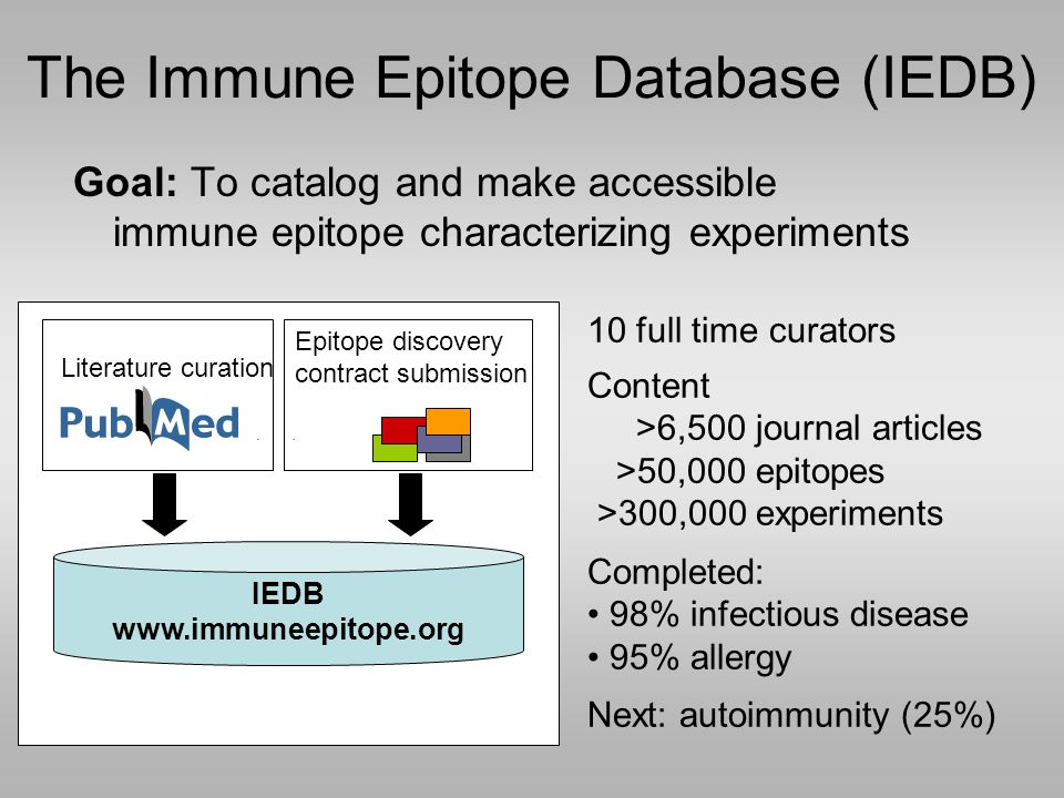 Goal: To catalog and make accessible immune epitope characterizing experiments IEDB www.immuneepitope.org Literature curation Epitope discovery contract submission The Immune Epitope Database (IEDB) 10 full time curators Content >6,500 journal articles >50,000 epitopes >300,000 experiments Completed: 98% infectious disease 95% allergy Next: autoimmunity (25%)
