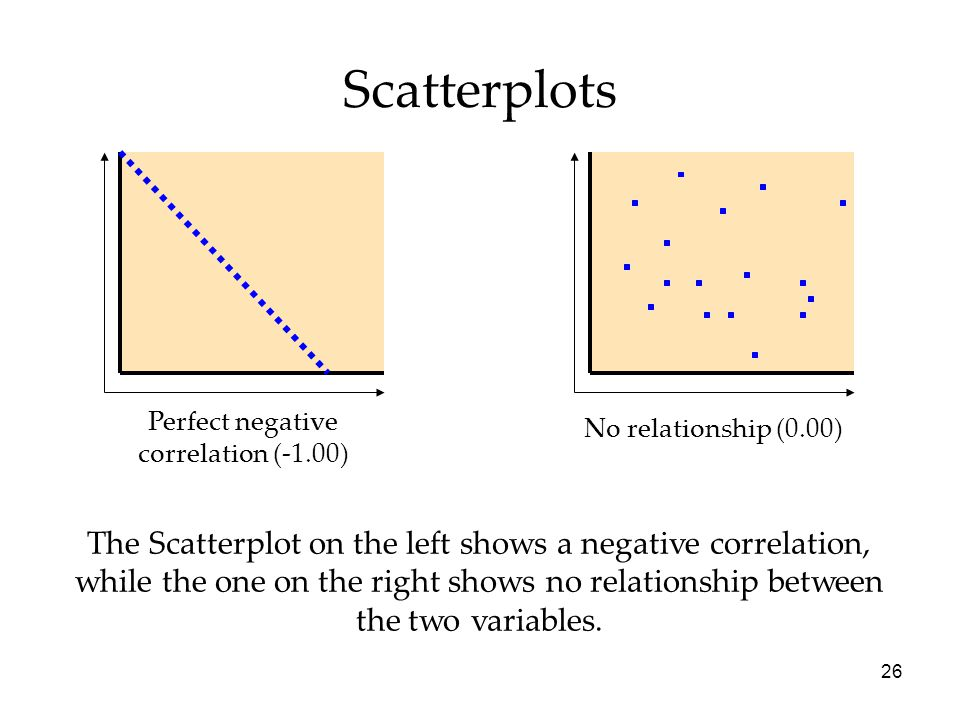 26 No relationship (0.00) Perfect negative correlation (-1.00) The Scatterplot on the left shows a negative correlation, while the one on the right shows no relationship between the two variables.