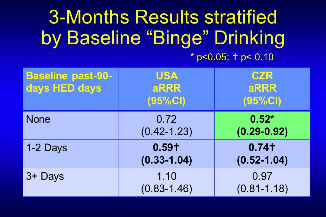 3-Months Results stratified by Baseline Binge Drinking * p<0.05; * p<0.05;  p< 0.10 Baseline past-90- days HED days USA aRRR (95%CI) CZR aRRR (95%CI) None0.72 (0.42-1.23) 0.52* (0.29-0.92) 1-2 Days0.59  (0.33-1.04) 0.74  (0.52-1.04) 3+ Days1.10 (0.83-1.46) 0.97 (0.81-1.18)