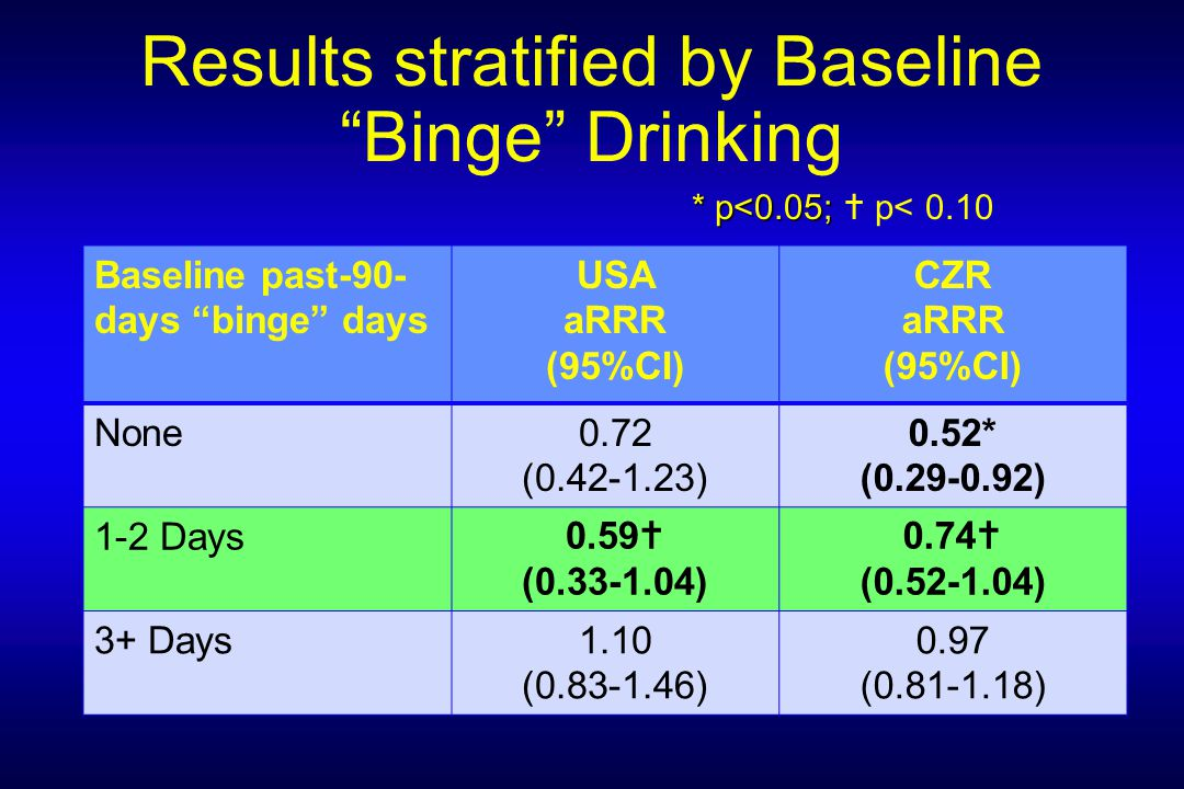 Results stratified by Baseline Binge Drinking * p<0.05; * p<0.05;  p< 0.10 Baseline past-90- days binge days USA aRRR (95%CI) CZR aRRR (95%CI) None0.72 (0.42-1.23) 0.52* (0.29-0.92) 1-2 Days0.59  (0.33-1.04) 0.74  (0.52-1.04) 3+ Days1.10 (0.83-1.46) 0.97 (0.81-1.18)