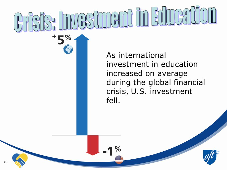 8 As international investment in education increased on average during the global financial crisis, U.S.