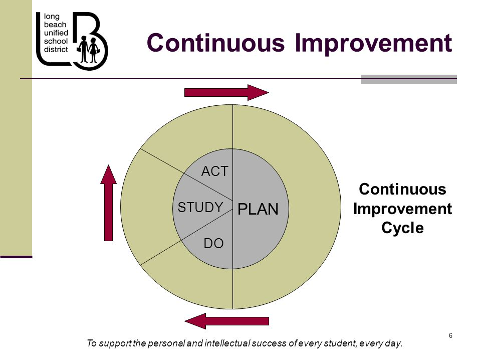 6 6 Continuous Improvement To support the personal and intellectual success of every student, every day. PLAN DO STUDY ACT Continuous Improvement Cycl