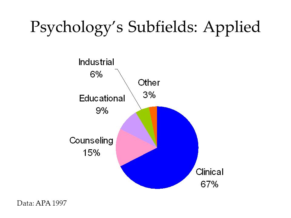 Psychology's Subfields: Applied Data: APA 1997