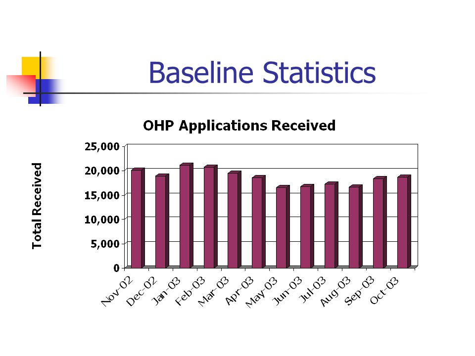 Baseline Statistics