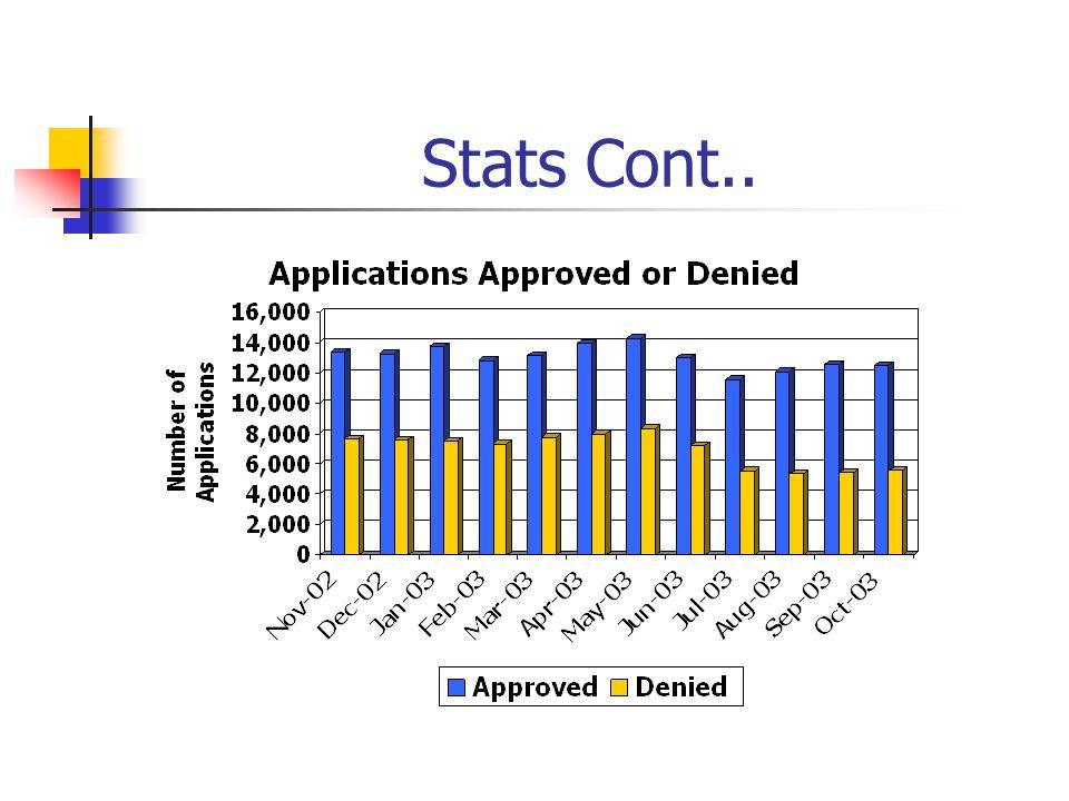 Stats Cont..