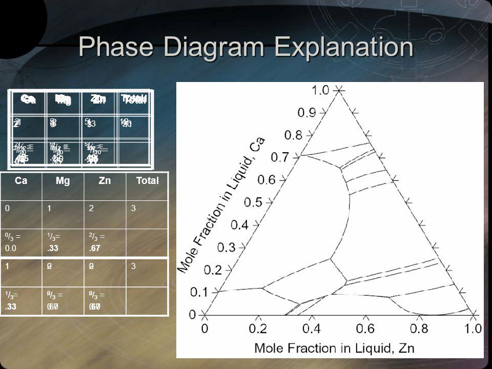 5/12 Phase Diagram Explanation Ca 2 Mg 5 Zn 5 Ca 2 Mg 6 Zn 3 CaMg 2 Zn Ca 2 Mg 5 Zn 13 CaMgZnTotal 26311 2 / 11 =.18 6 / 11 =.55 3 / 11 =.27 CaMgZnTot