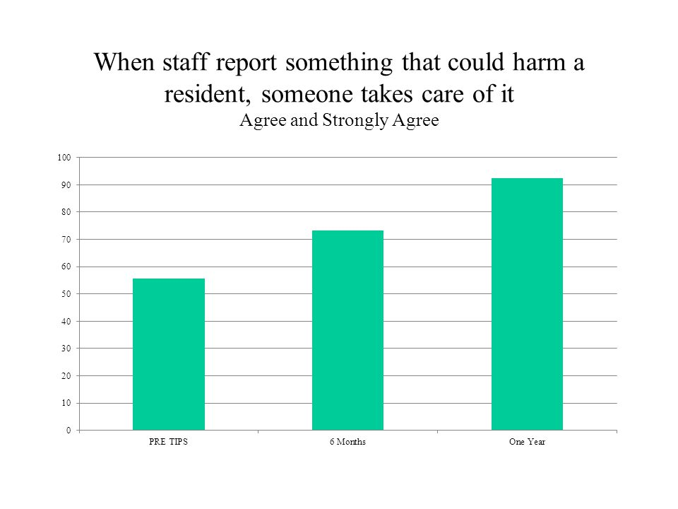 When staff report something that could harm a resident, someone takes care of it Agree and Strongly Agree