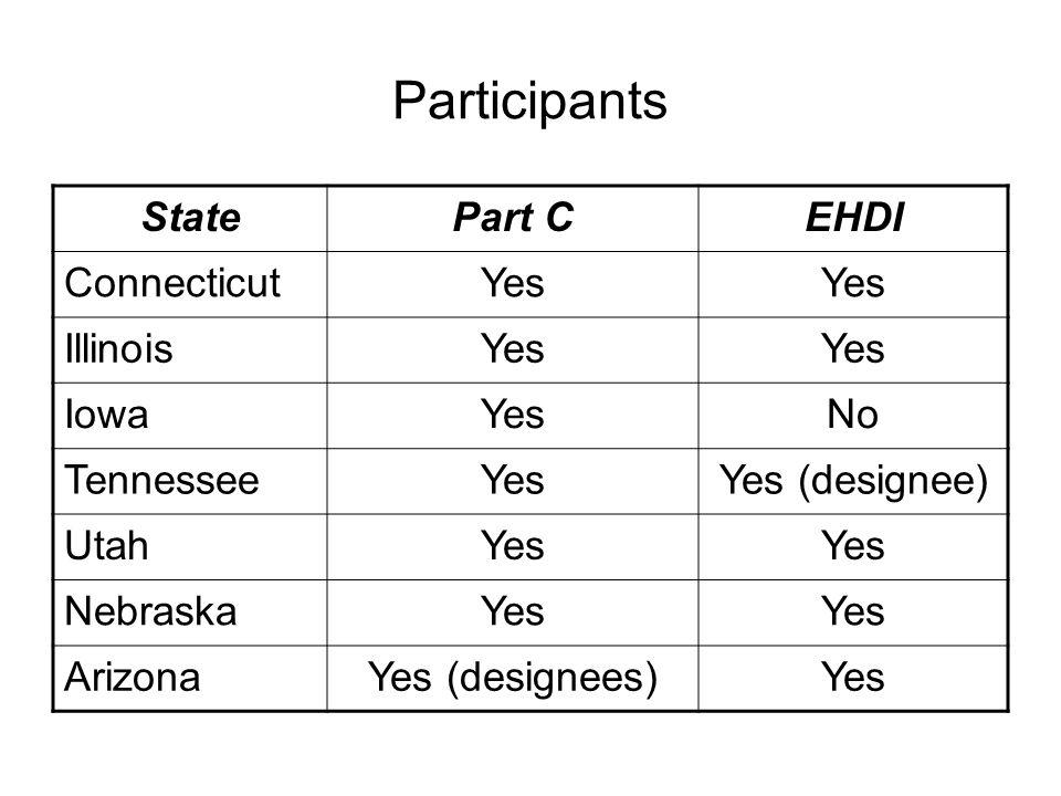Participants StatePart CEHDI ConnecticutYes IllinoisYes IowaYesNo TennesseeYesYes (designee) UtahYes NebraskaYes ArizonaYes (designees)Yes