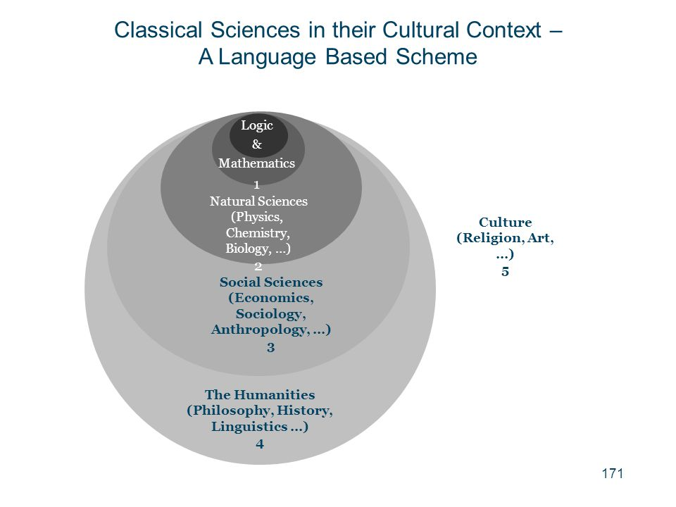 171 Culture (Religion, Art, …) 5 Natural Sciences (Physics, Chemistry, Biology, …) 2 Social Sciences (Economics, Sociology, Anthropology, …) 3 The Hum