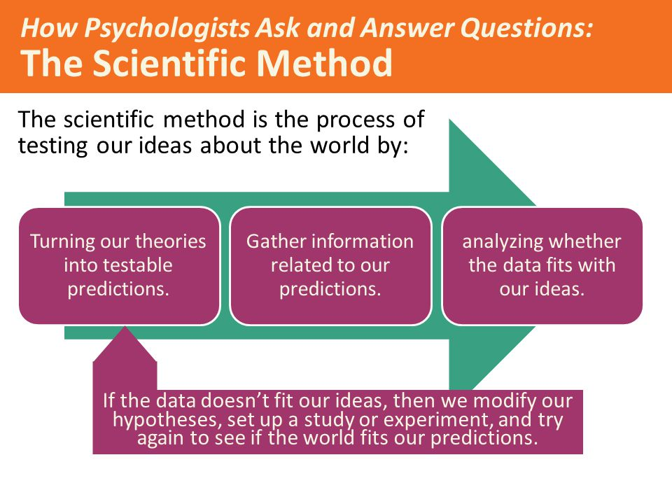 How Psychologists Ask and Answer Questions: The Scientific Method The scientific method is the process of testing our ideas about the world by: If the