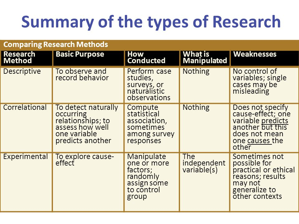 Comparing Research Methods Research Method Basic PurposeHow Conducted What is Manipulated Weaknesses Summary of the types of Research DescriptiveTo ob