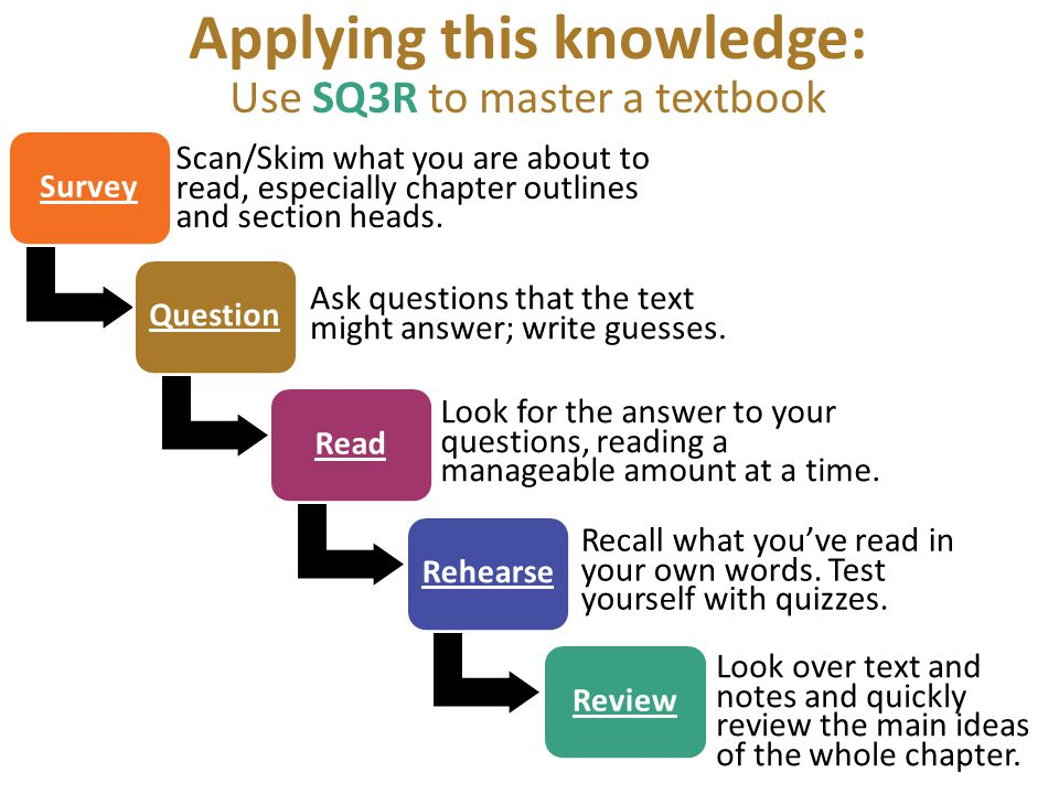 Applying this knowledge: Use SQ3R to master a textbook Survey Scan/Skim what you are about to read, especially chapter outlines and section heads. Que