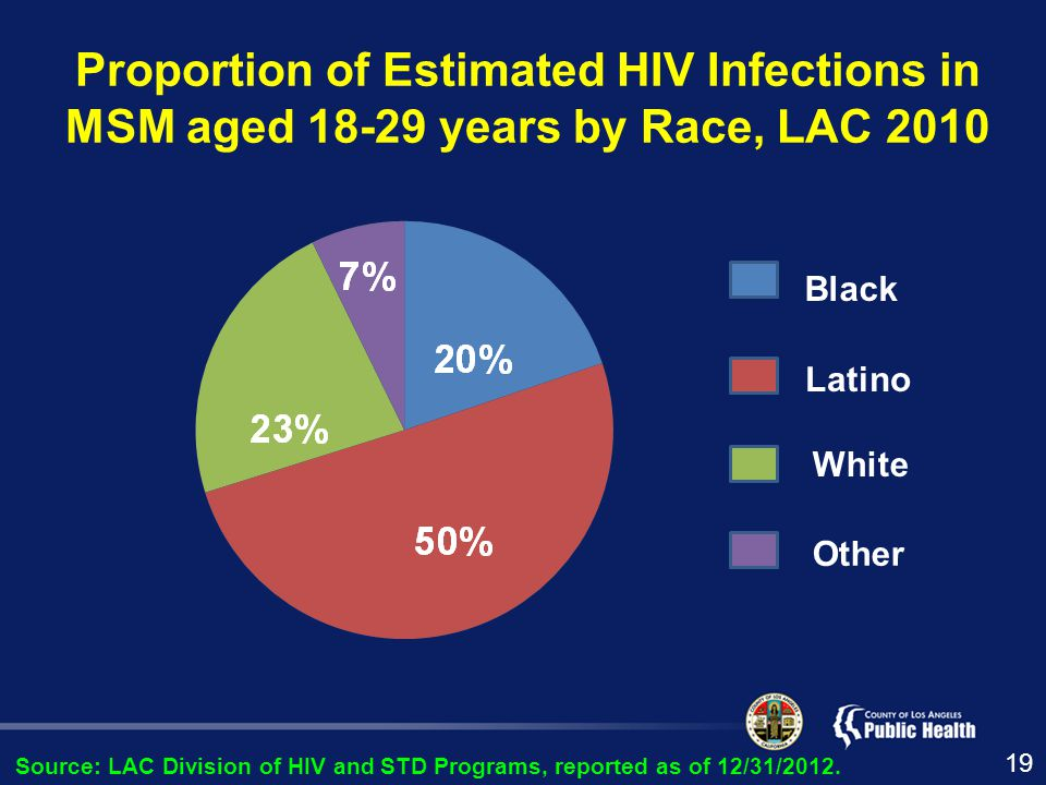 Proportion of Estimated HIV Infections in MSM aged years by Race, LAC 2010 Black Latino White Other Source: LAC Division of HIV and STD Programs, reported as of 12/31/2012.