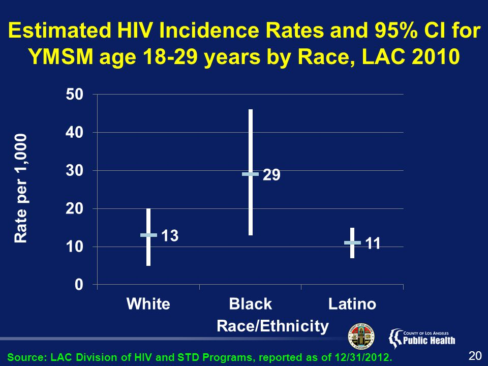 Estimated HIV Incidence Rates and 95% CI for YMSM age years by Race, LAC 2010 Rate per 1,000 Race/Ethnicity Source: LAC Division of HIV and STD Programs, reported as of 12/31/2012.