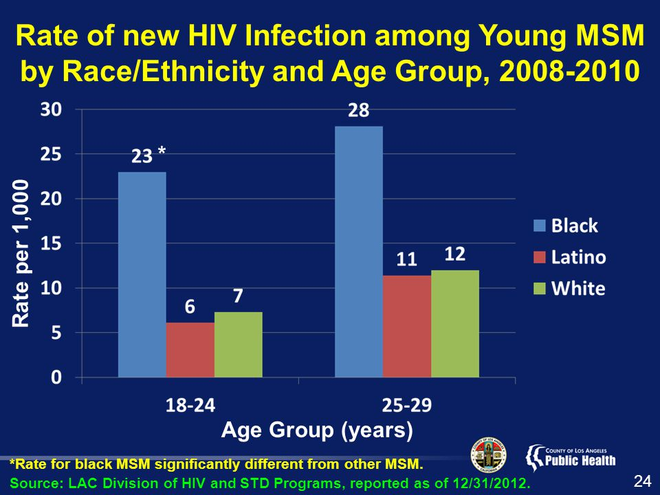 Rate of new HIV Infection among Young MSM by Race/Ethnicity and Age Group, Rate per 1,000 Source: LAC Division of HIV and STD Programs, reported as of 12/31/2012.