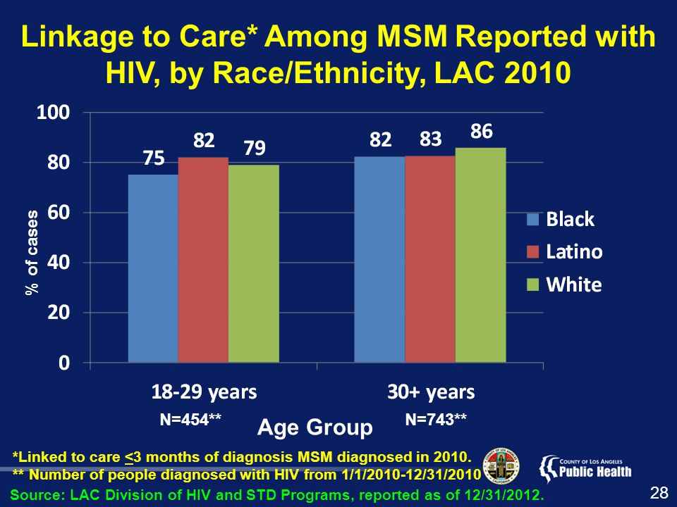 Linkage to Care* Among MSM Reported with HIV, by Race/Ethnicity, LAC 2010 *Linked to care <3 months of diagnosis MSM diagnosed in 2010.