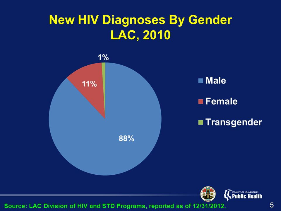 New HIV Diagnoses By Gender LAC, 2010 Source: LAC Division of HIV and STD Programs, reported as of 12/31/2012.
