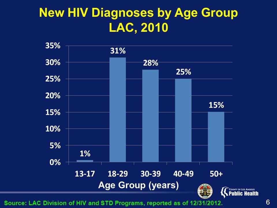 Results: 2010 HIV Incidence Estimates 17