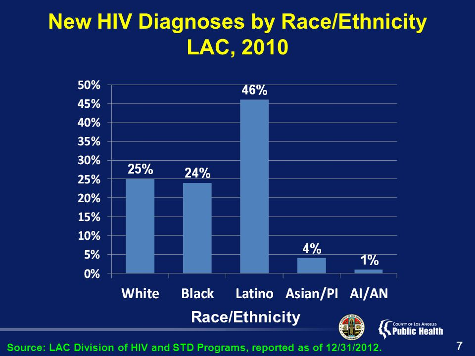 New HIV Diagnoses by Race/Ethnicity LAC, 2010 Source: LAC Division of HIV and STD Programs, reported as of 12/31/2012.
